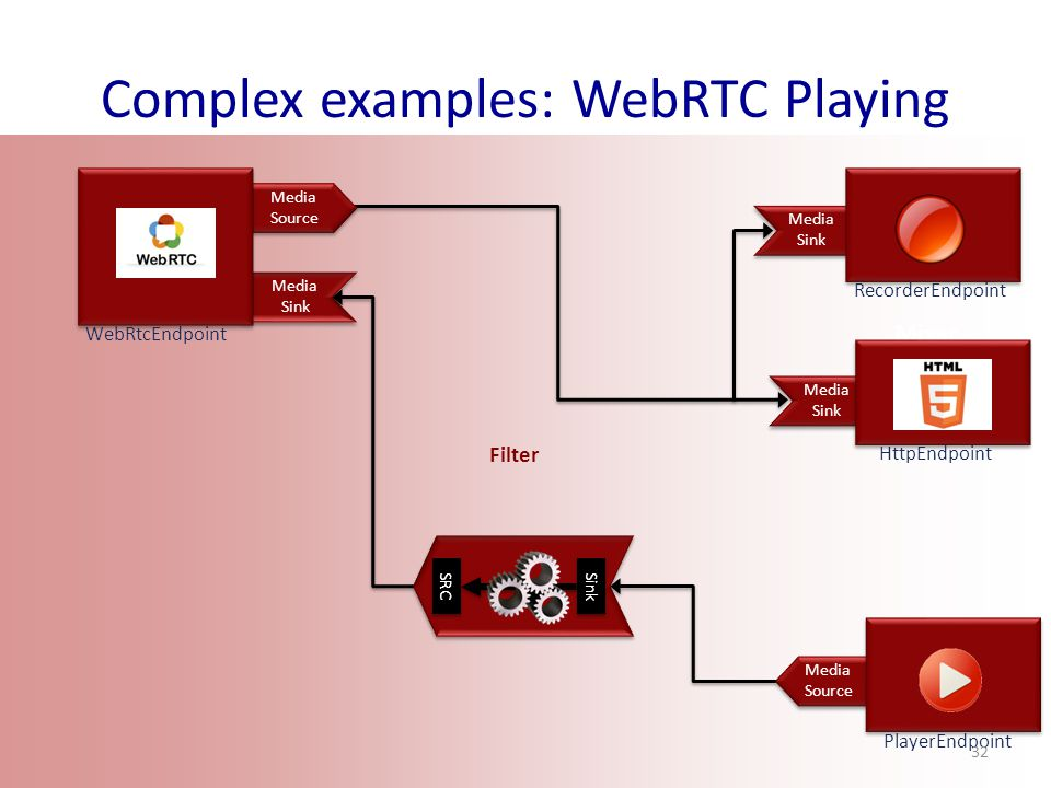 Complex examples: WebRTC Playing