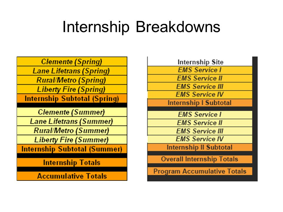 Internship Breakdowns