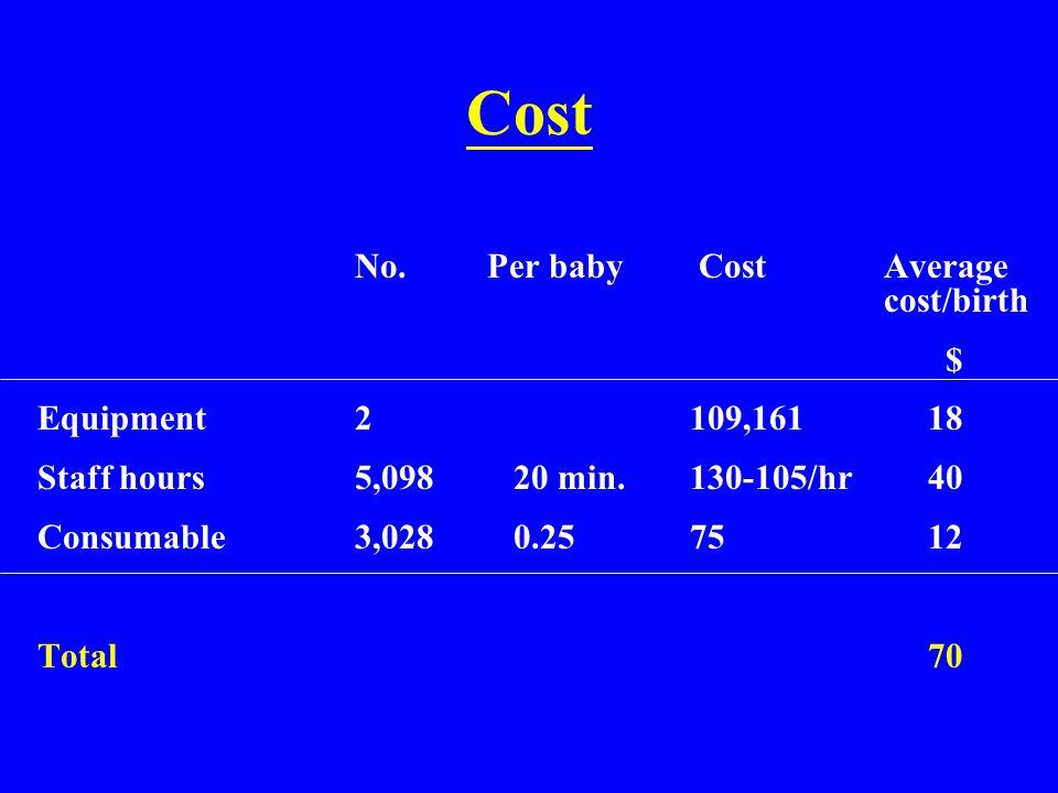 Cost No. Per baby Cost Average cost/birth $ Equipment 2 109,161 18