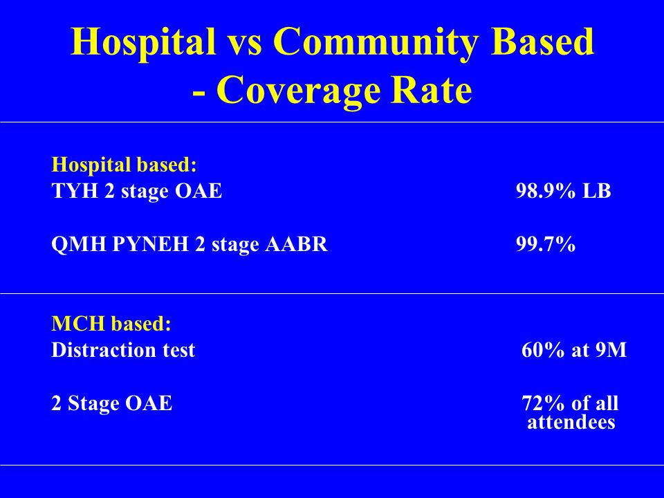 Hospital vs Community Based - Coverage Rate