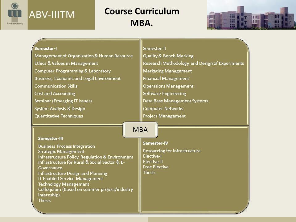Course Curriculum MBA. Semester-III