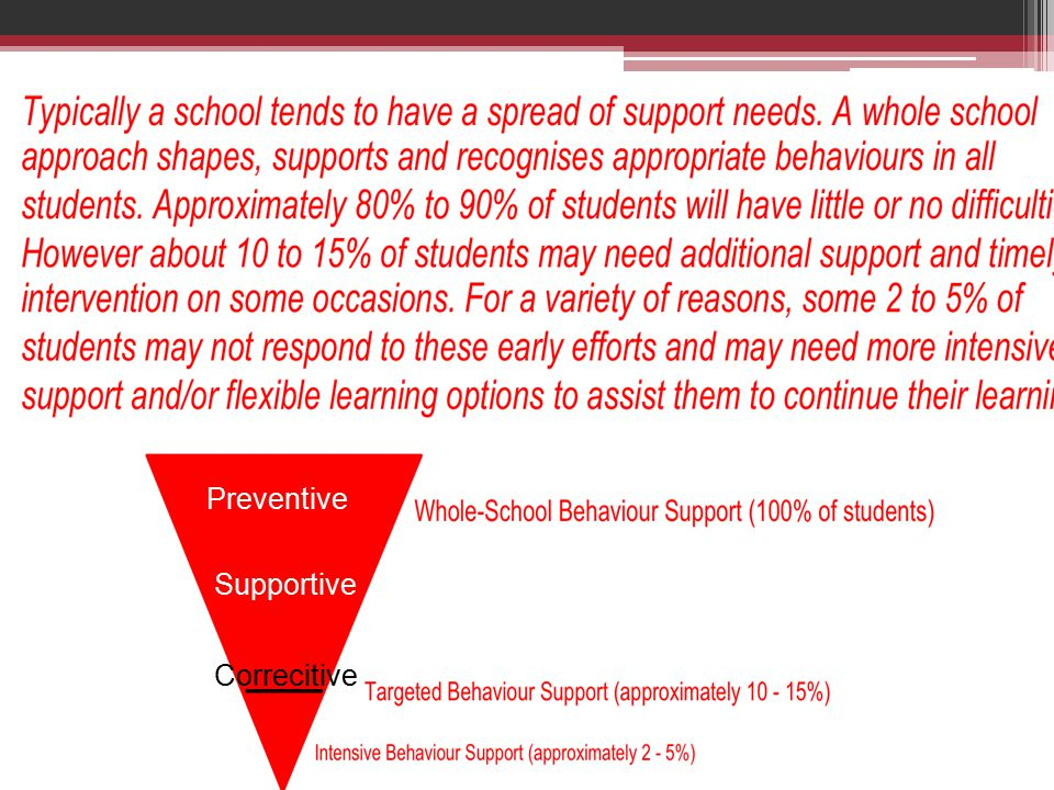 Responsible behaviour planning