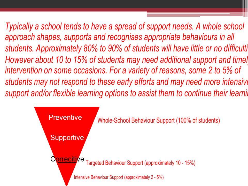 Responsible behaviour planning