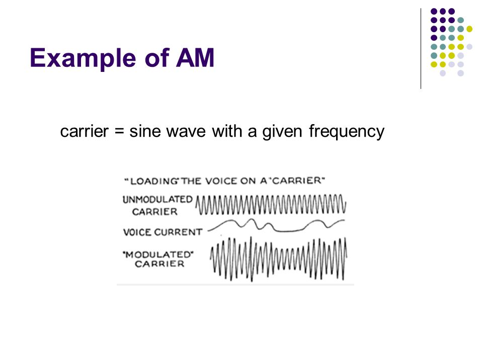 Example of AM carrier = sine wave with a given frequency