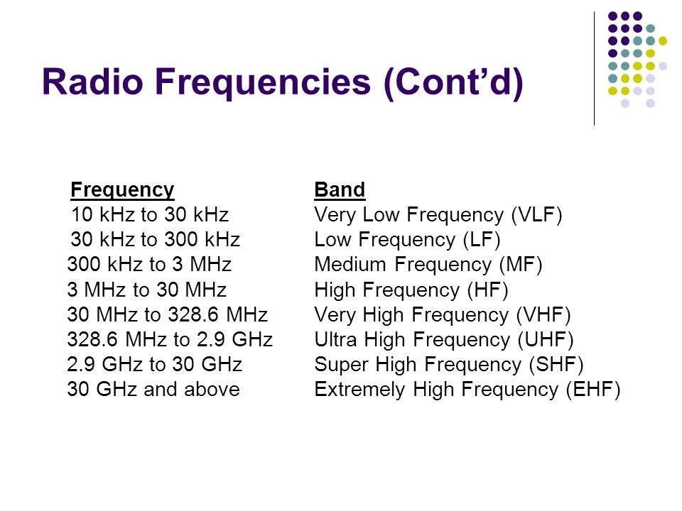 Radio Frequencies (Cont'd)