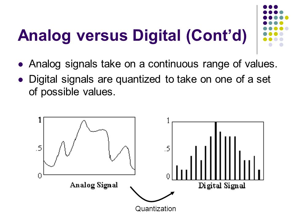 Analog versus Digital (Cont'd)