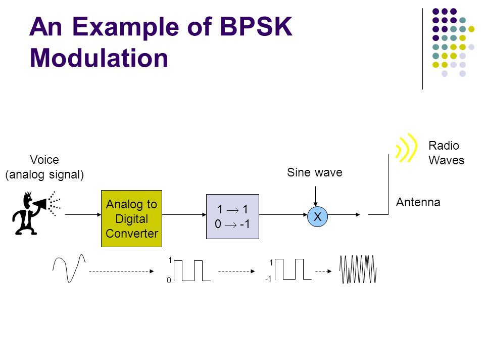 An Example of BPSK Modulation