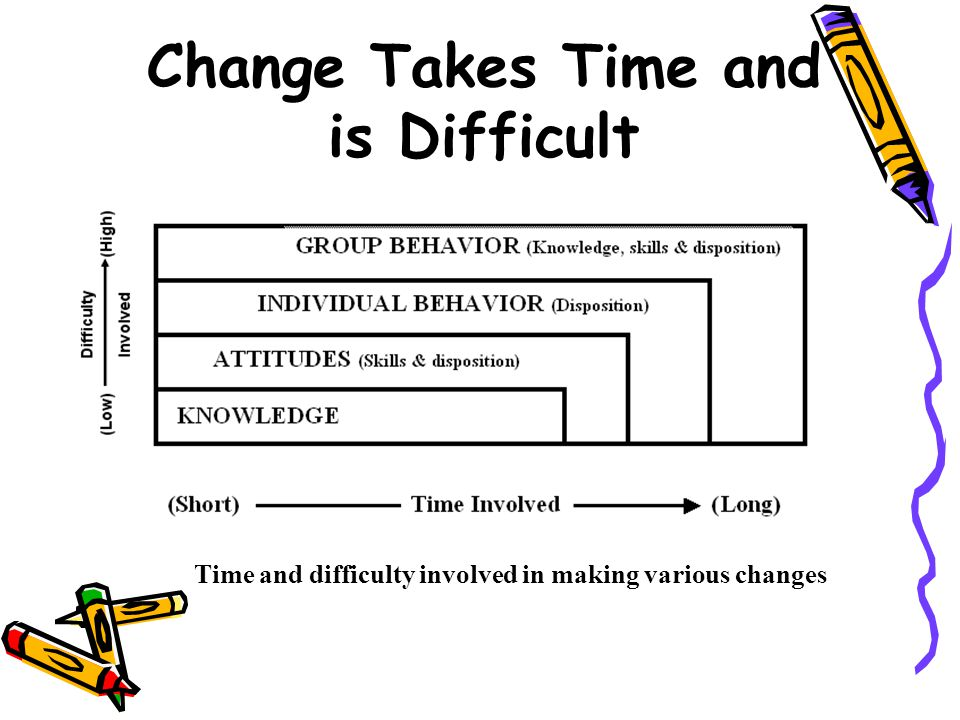 Change Takes Time and is Difficult