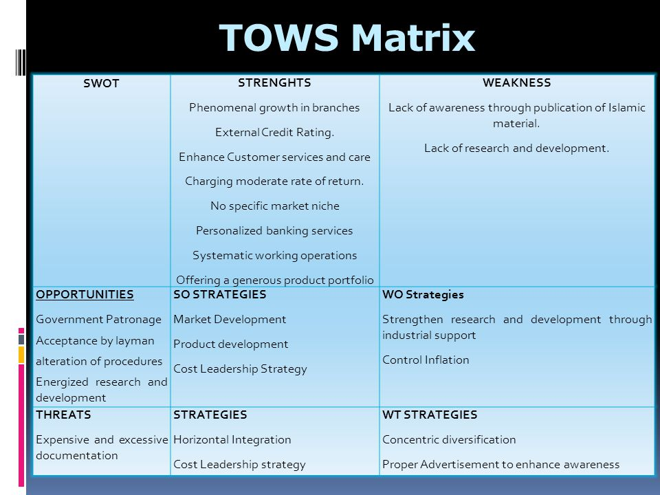 TOWS Matrix SWOT STRENGHTS Phenomenal growth in branches