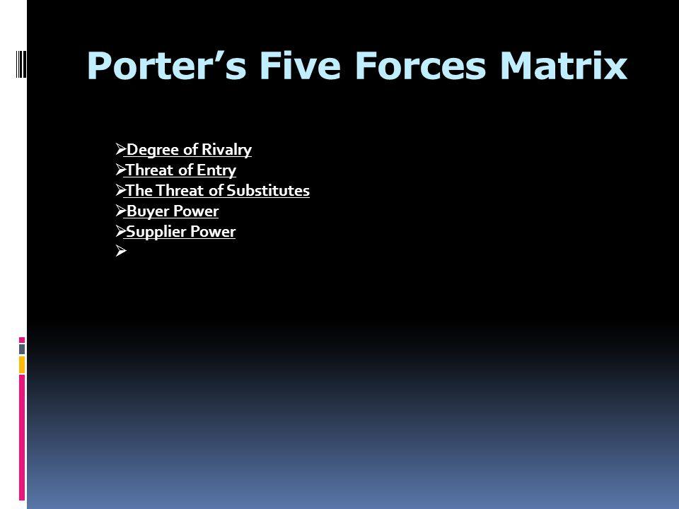Porter's Five Forces Matrix
