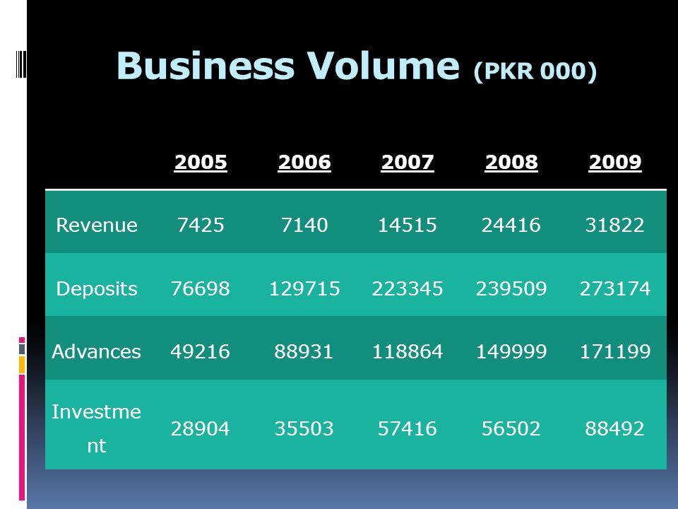 Business Volume (PKR 000) 2005 2006 2007 2008 2009 Revenue 7425 7140