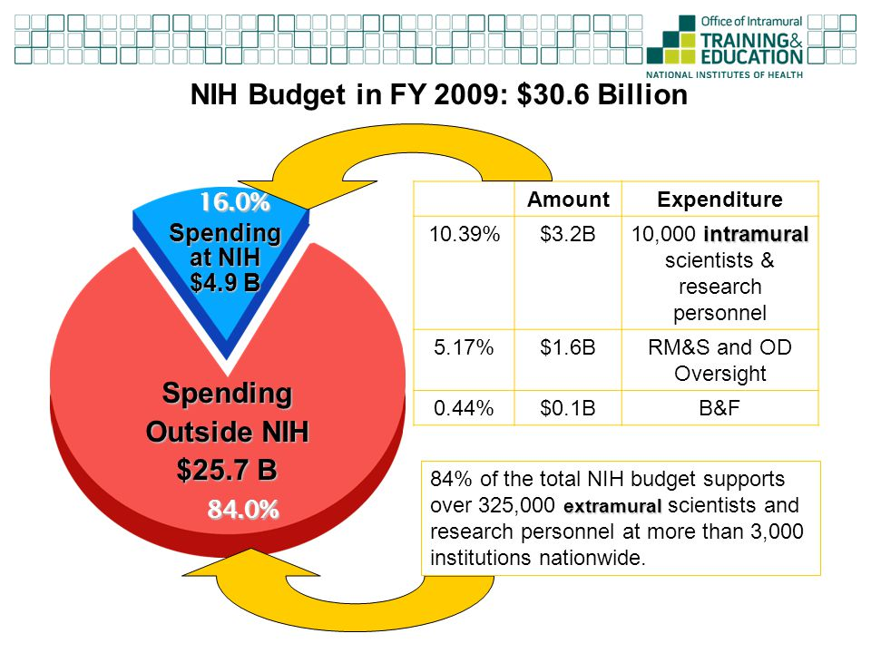 NIH Budget in FY 2009: $30.6 Billion