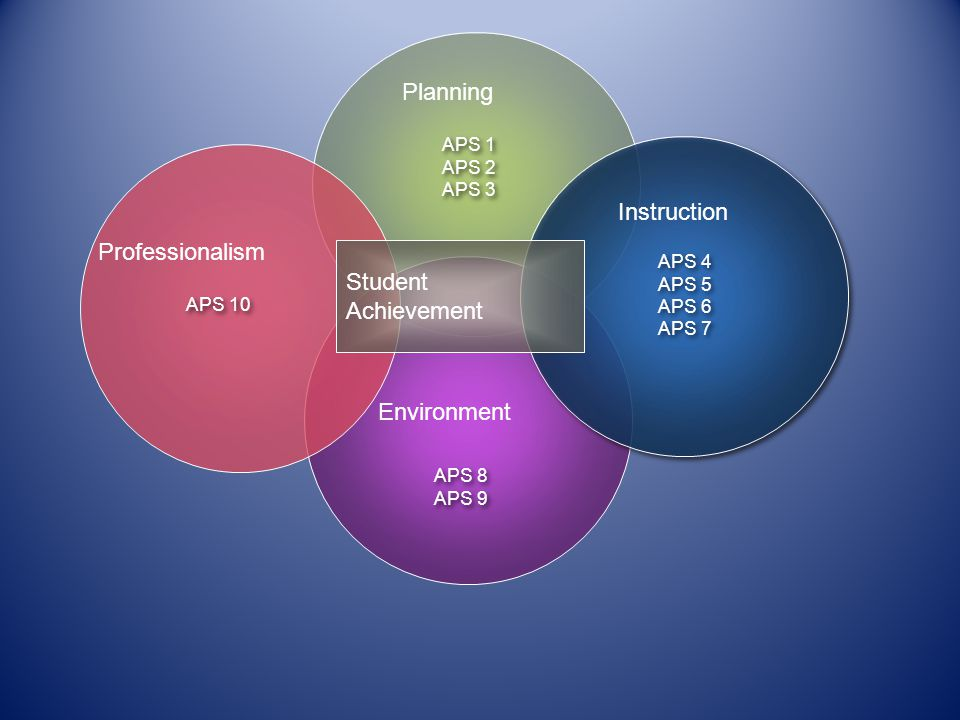 Planning Instruction Professionalism Student Achievement Environment