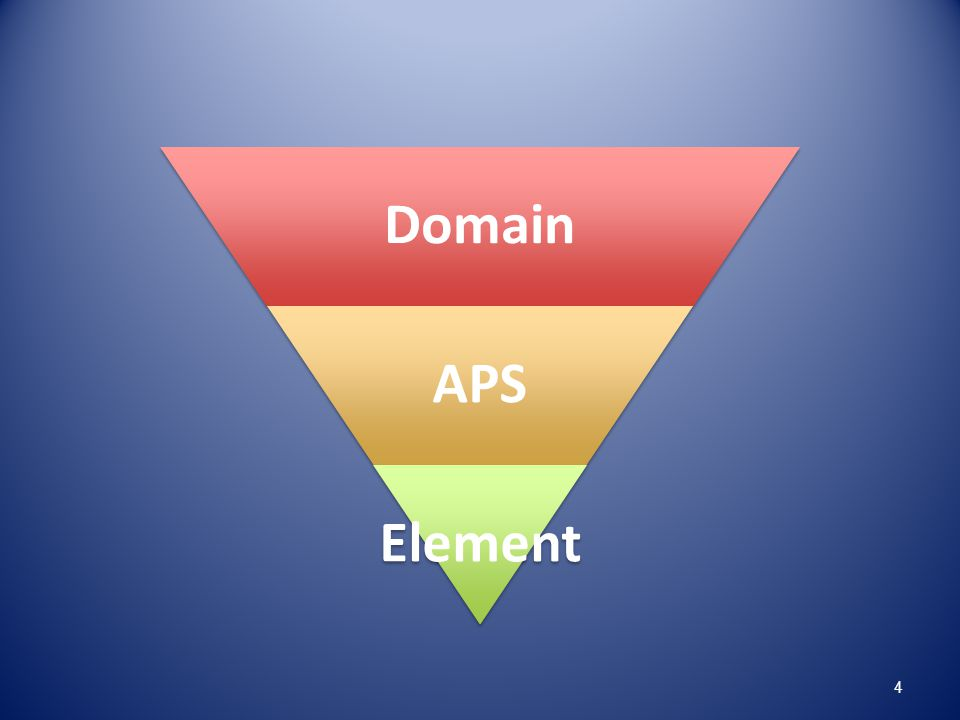 Domain APS. Element. I like to think of it as a funnel where the evidence gets more specific at each level.