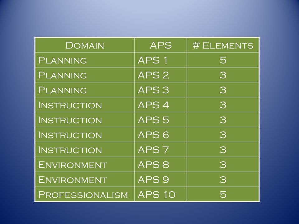 Domain APS # Elements Planning APS 1 5 APS 2 3 APS 3 Instruction APS 4
