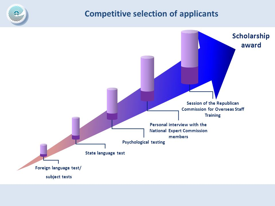 Competitive selection of applicants