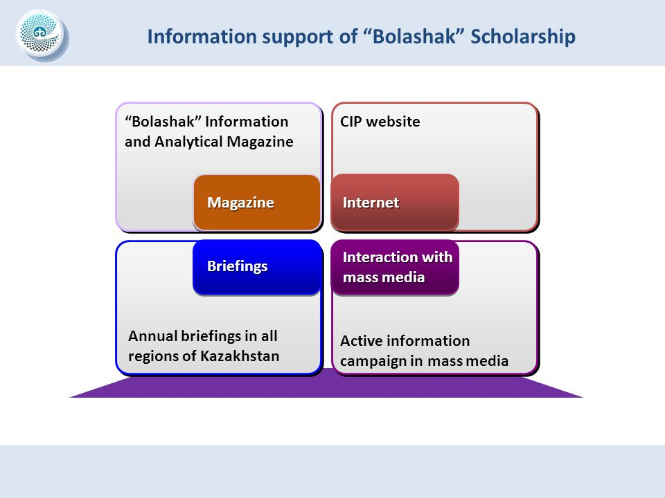 Information support of Bolashak Scholarship