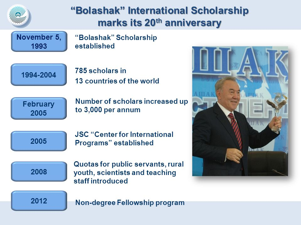 Bolashak International Scholarship marks its 20th anniversary