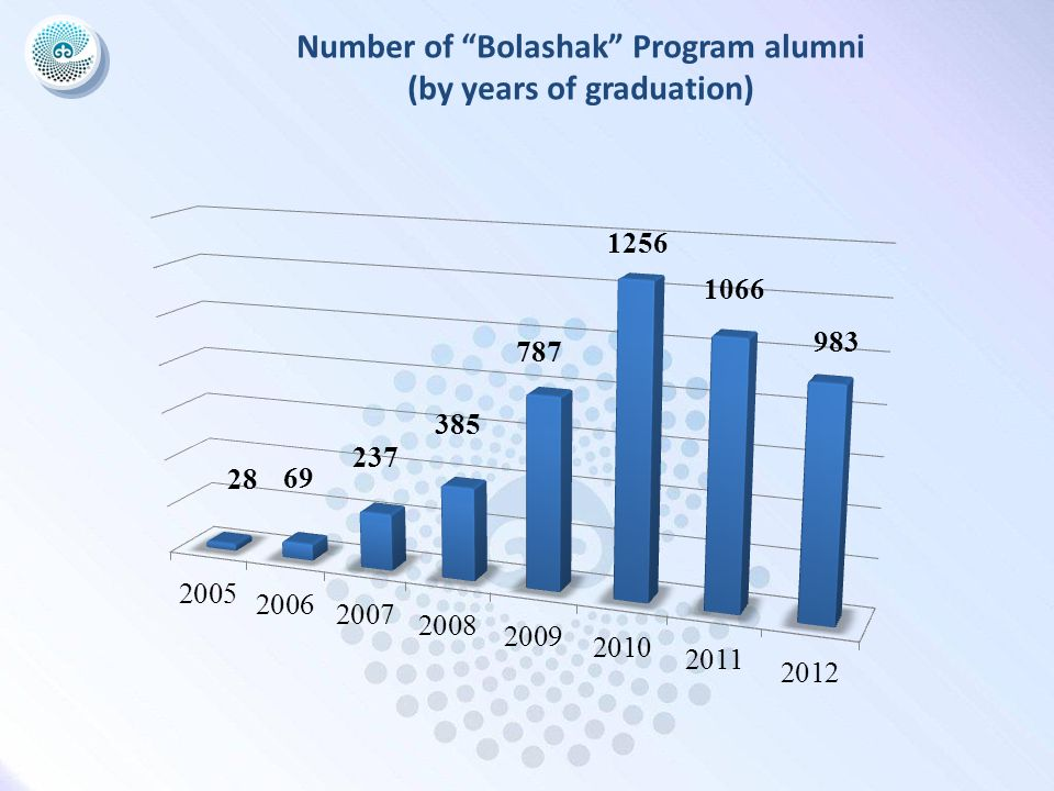 Number of Bolashak Program alumni (by years of graduation)