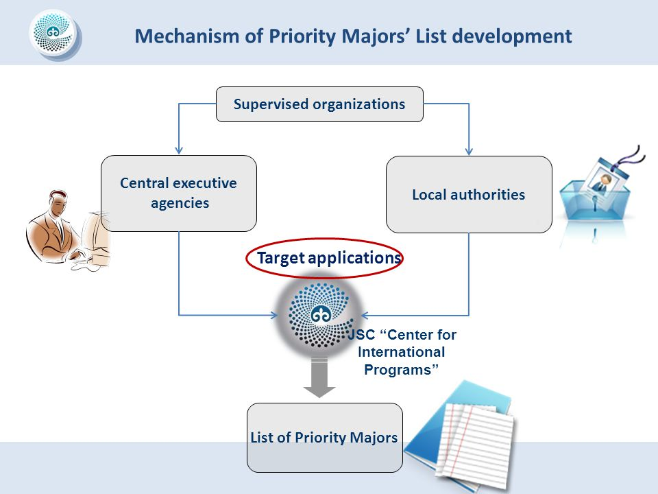 Mechanism of Priority Majors' List development