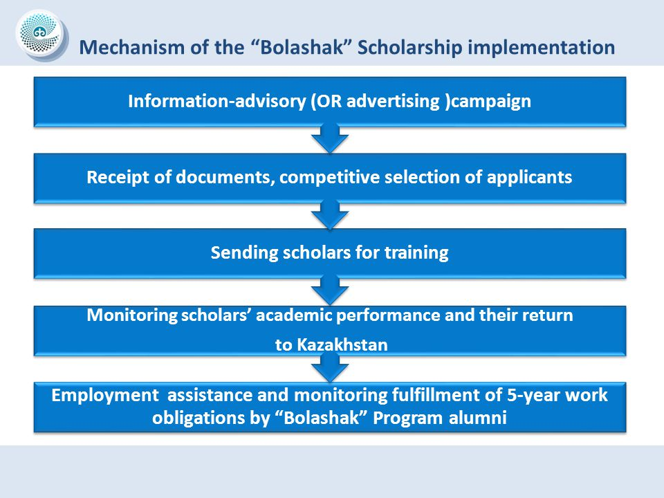 Mechanism of the Bolashak Scholarship implementation