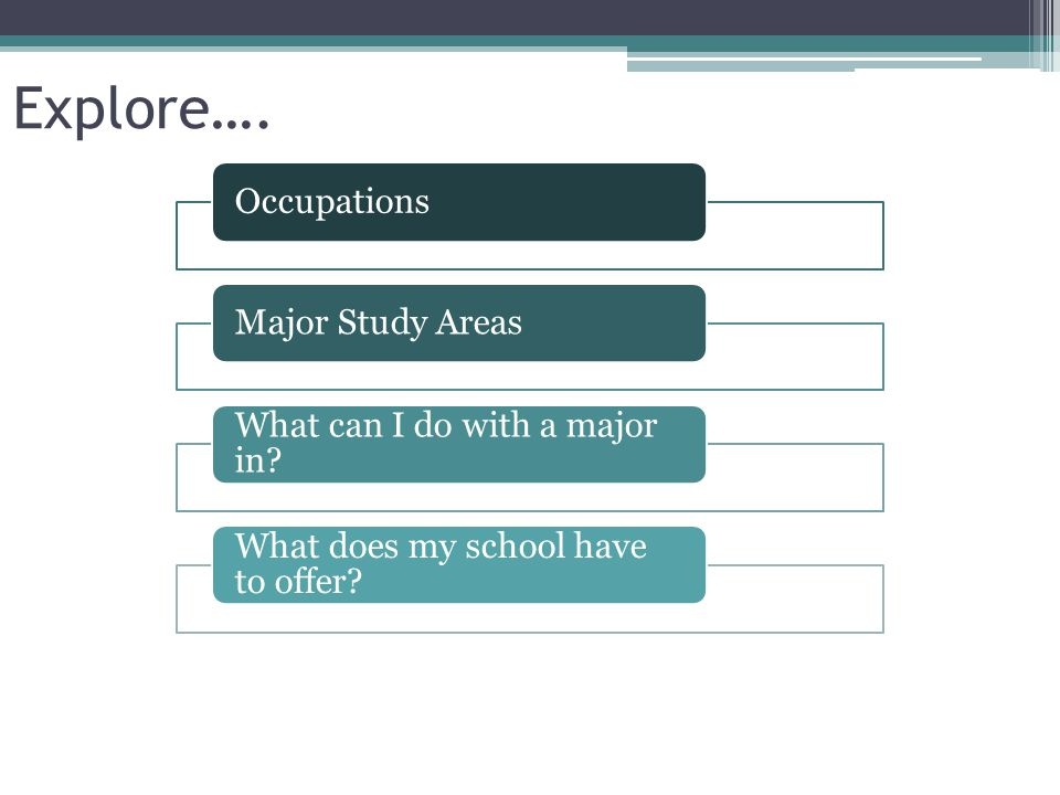 Explore…. Occupations Major Study Areas What can I do with a major in
