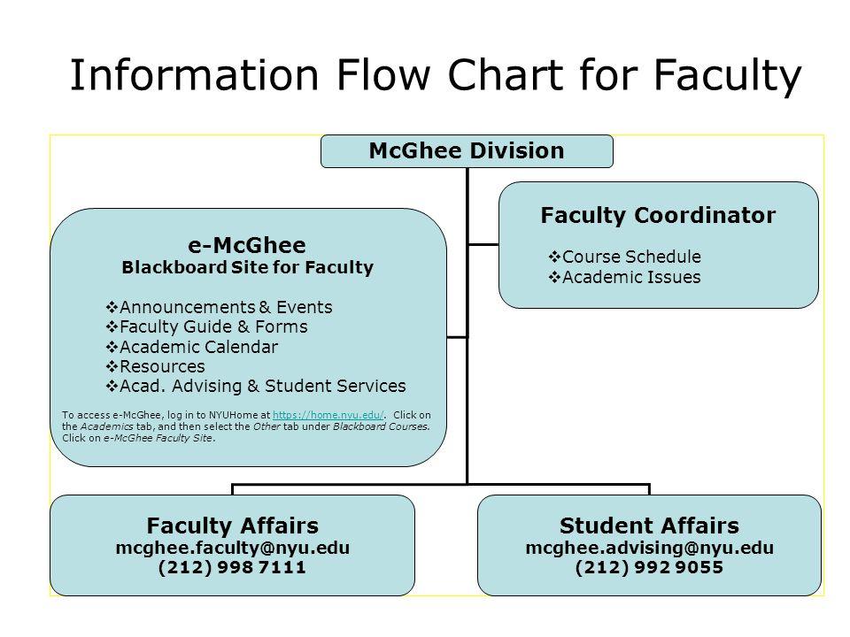 Blackboard Site for Faculty