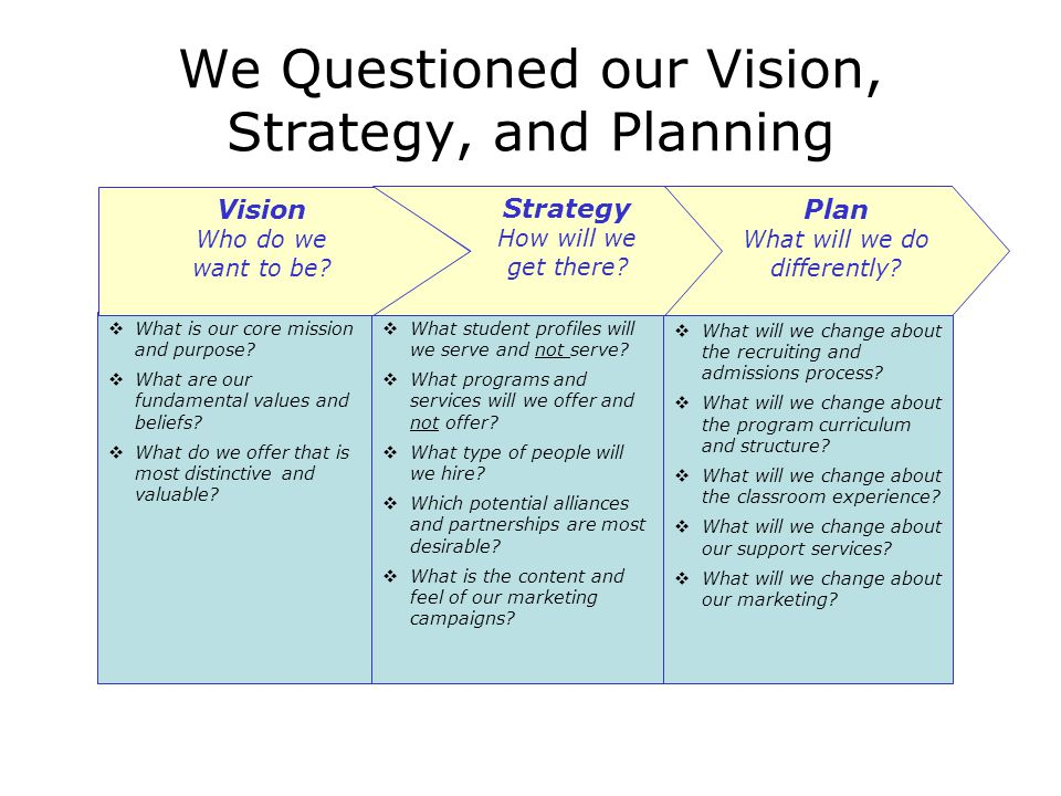 We Questioned our Vision, Strategy, and Planning