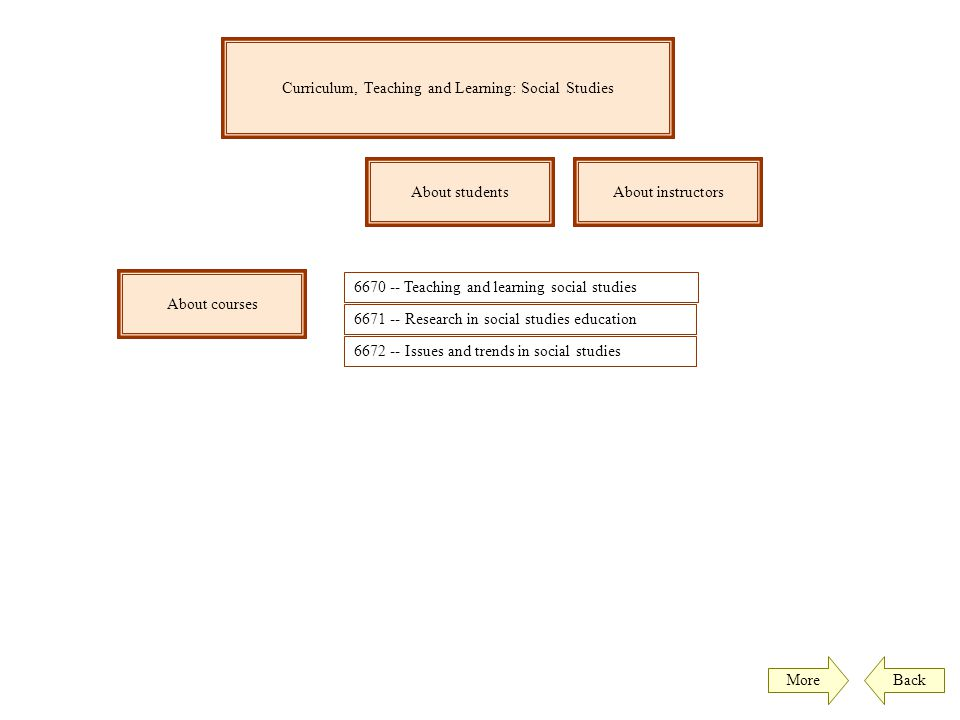 Curriculum, Teaching and Learning: Social Studies
