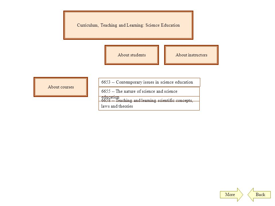 Curriculum, Teaching and Learning: Science Education