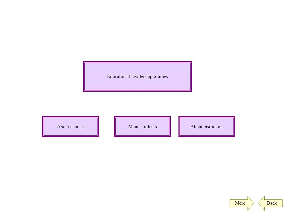 Educational Leadership Studies