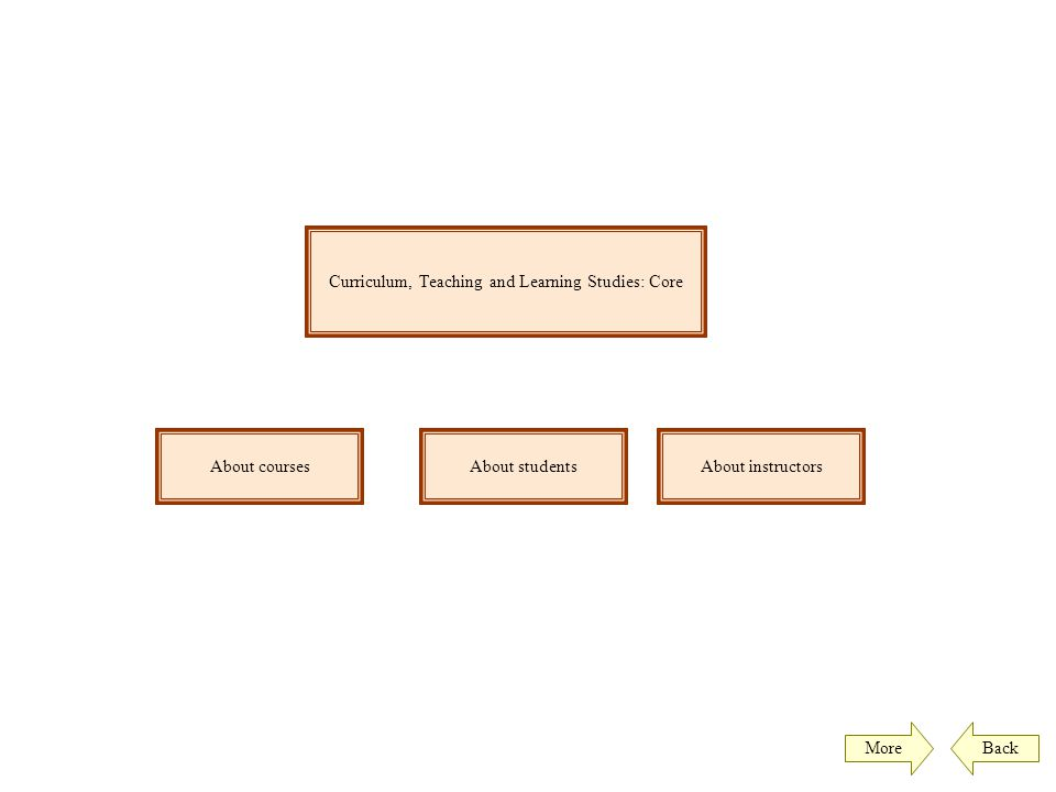 Curriculum, Teaching and Learning Studies: Core