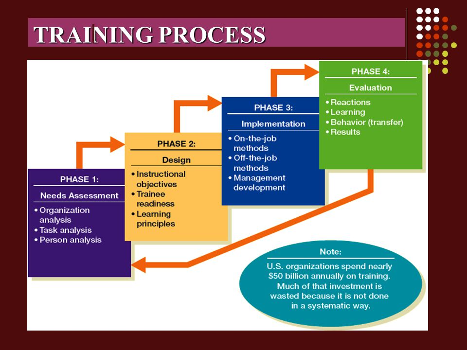 TRAINING PROCESS 22