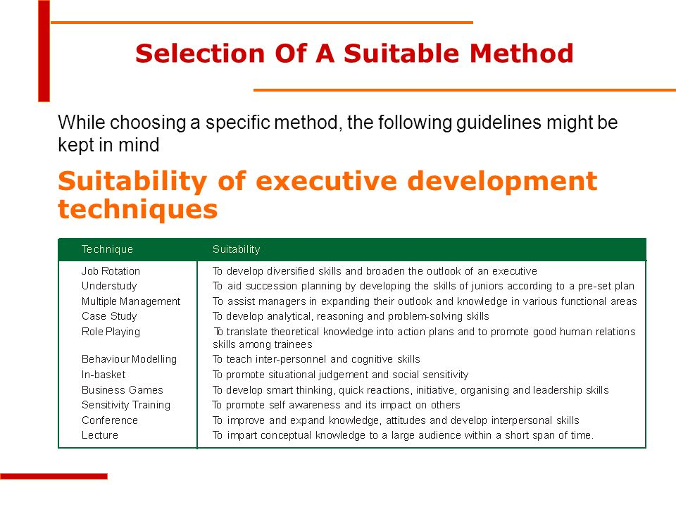 Selection Of A Suitable Method