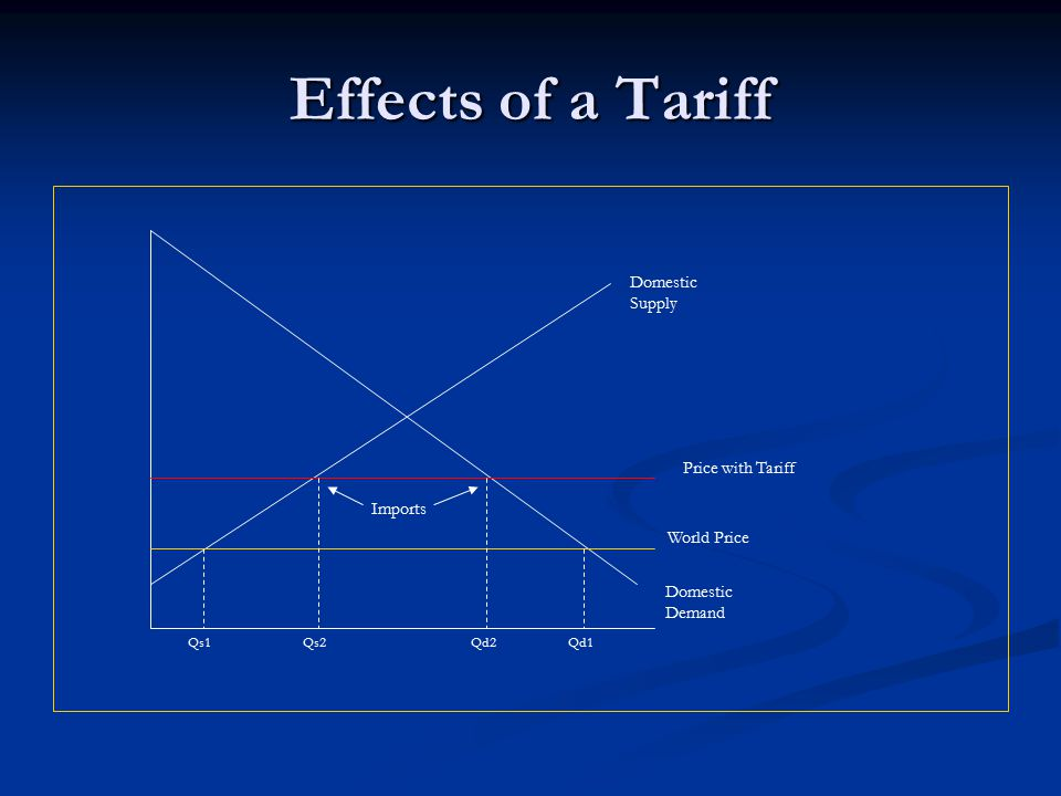 Effects of a Tariff Domestic Supply Price with Tariff Imports