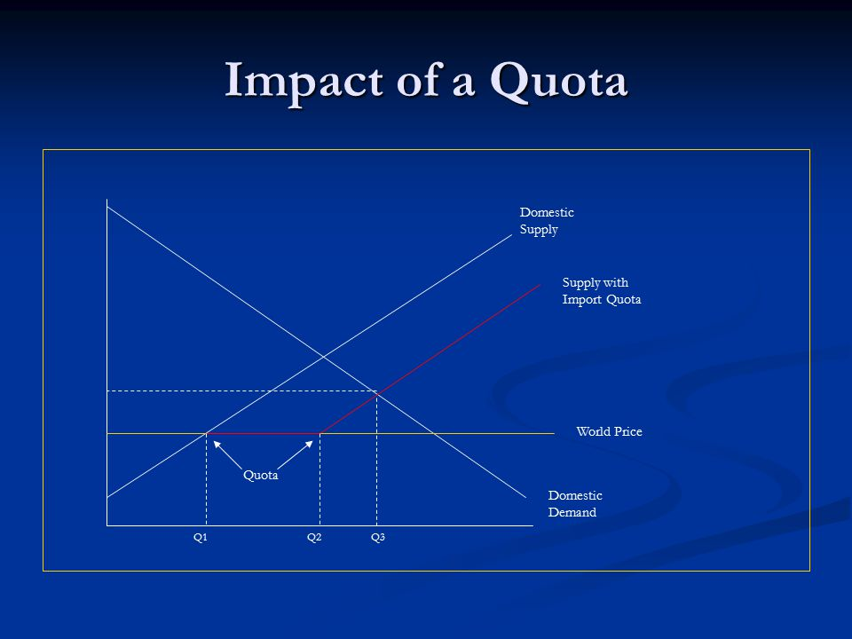 Impact of a Quota Domestic Supply Supply with Import Quota World Price