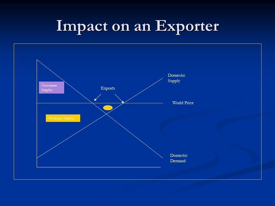 Impact on an Exporter Domestic Supply Exports World Price