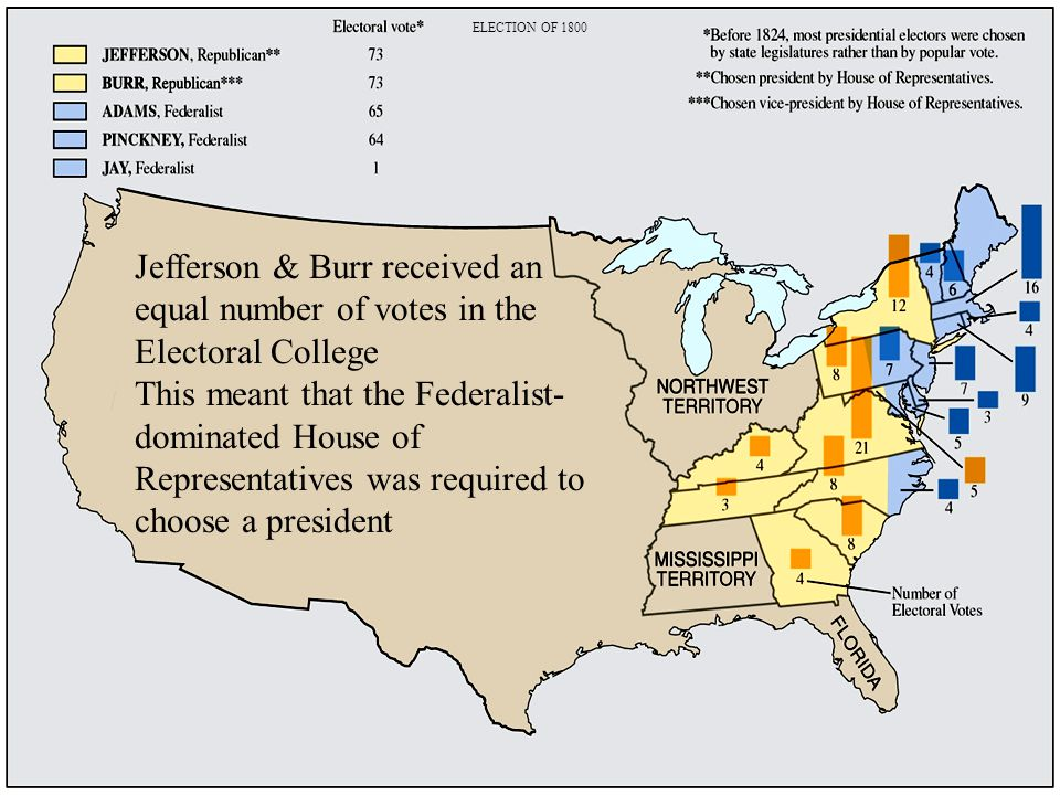 ELECTION OF 1800 Jefferson & Burr received an equal number of votes in the Electoral College.