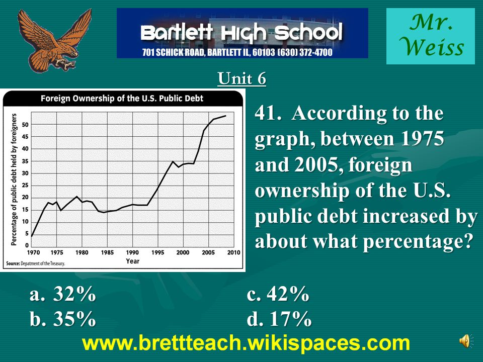 Mr. Weiss Unit 6. 41. According to the graph, between 1975 and 2005, foreign ownership of the U.S. public debt increased by about what percentage