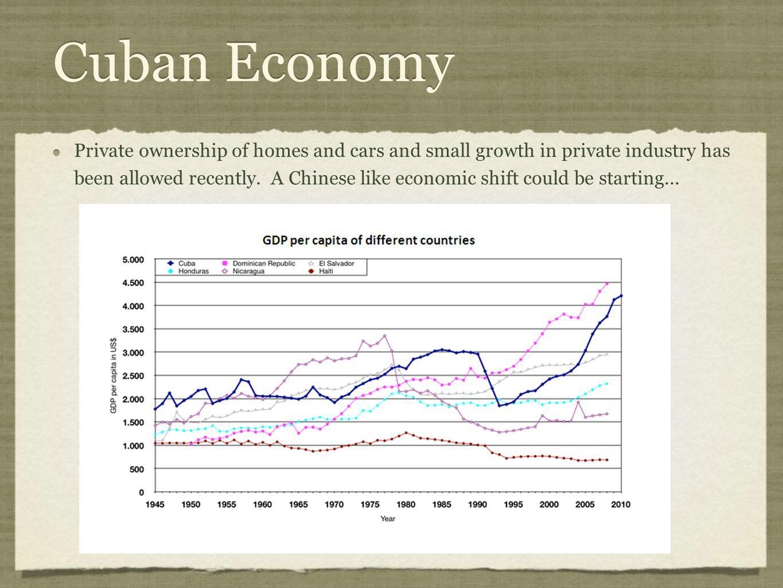 Cuban Economy