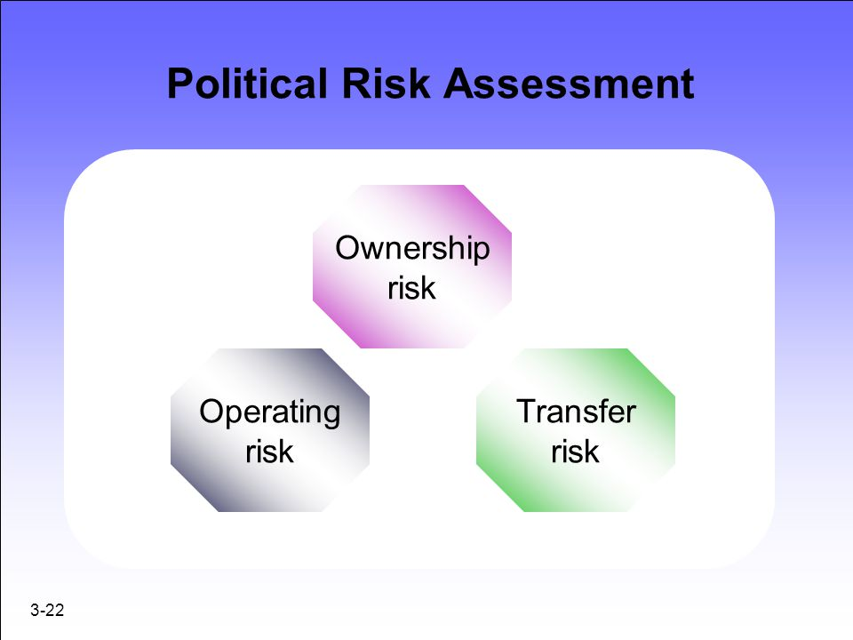 Political Risk Assessment