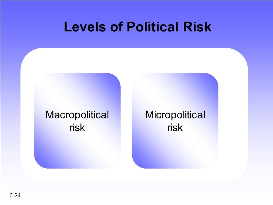 Levels of Political Risk