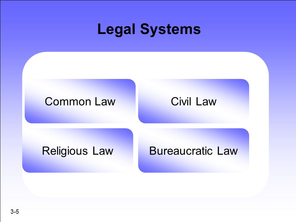 Legal Systems Common Law Civil Law Religious Law Bureaucratic Law 3-5