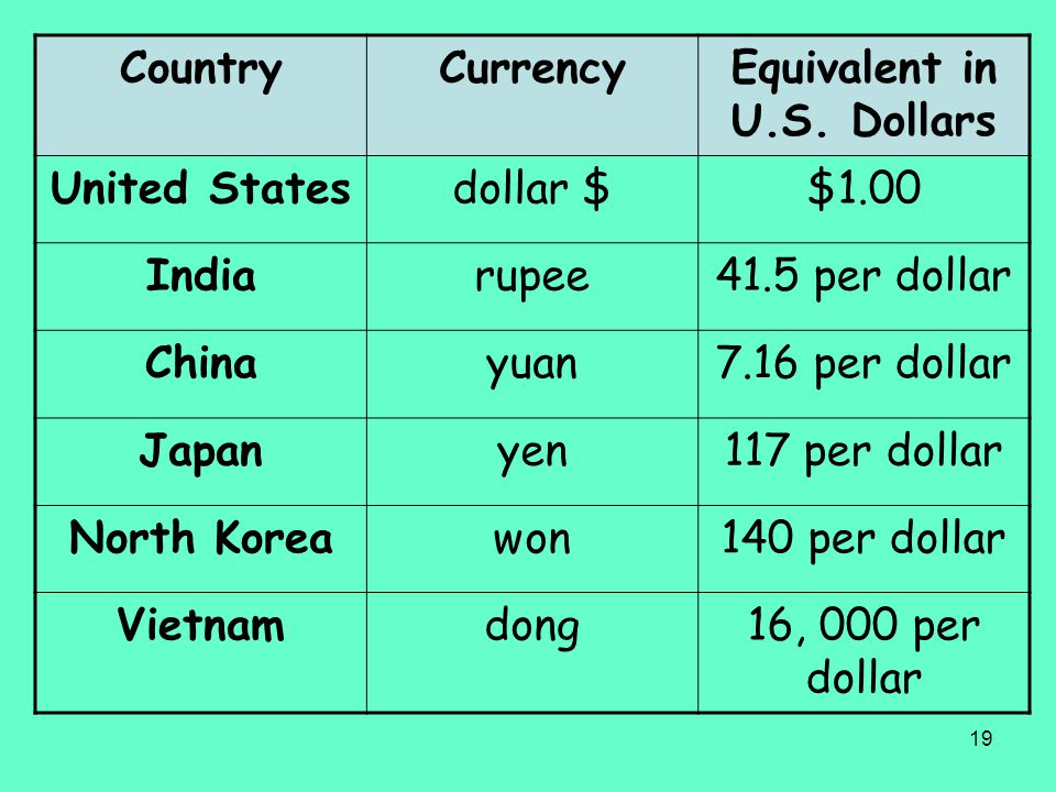 Equivalent in U.S. Dollars
