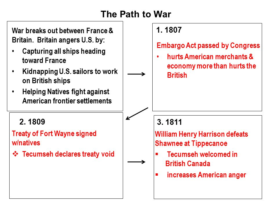 The Path to War War breaks out between France & Britain. Britain angers U.S. by: Capturing all ships heading toward France.