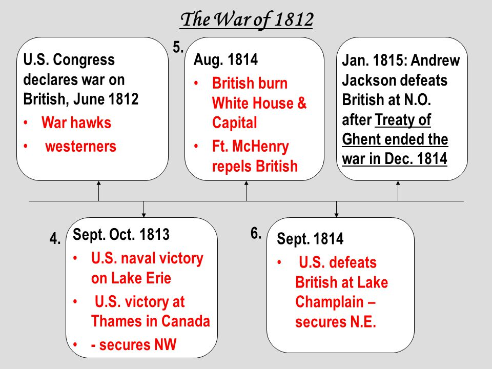The War of 1812 5. U.S. Congress declares war on British, June 1812