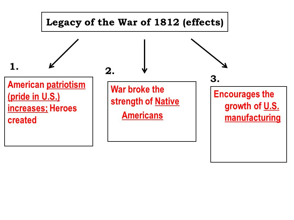 Legacy of the War of 1812 (effects)
