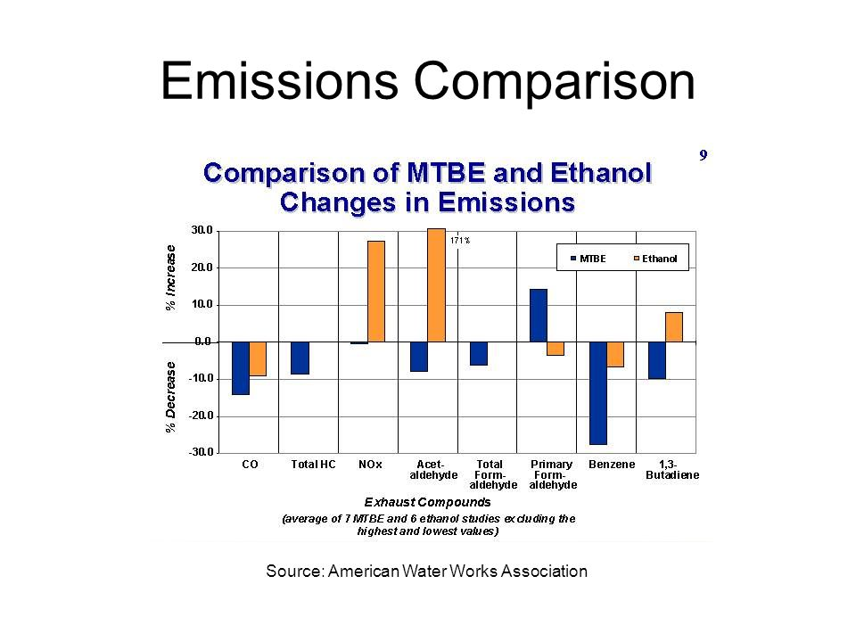 Emissions Comparison Source: American Water Works Association