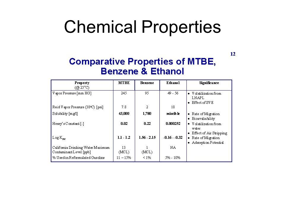 Chemical Properties -Relatively low vapor pressure allows it to readily vaporize. -high solubility.