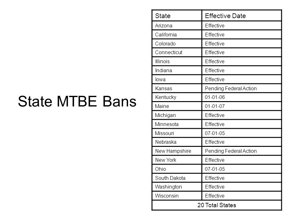 State MTBE Bans State Effective Date 20 Total States Arizona Effective